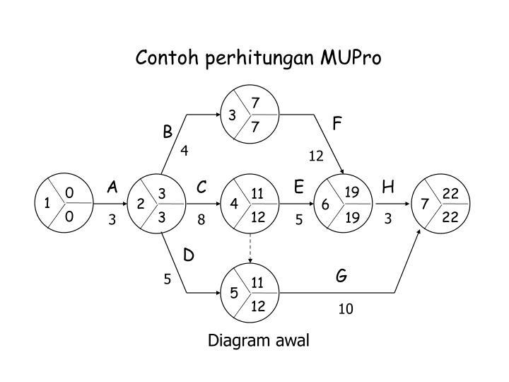 Contoh perhitungan MUPro