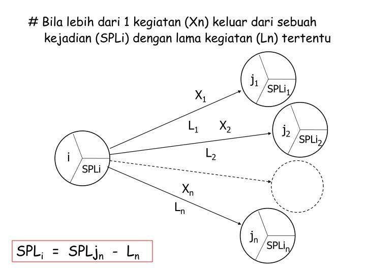 # Bila lebih dari 1 kegiatan (Xn) keluar dari sebuah kejadian (SPLi) dengan lama kegiatan (Ln) tertentu