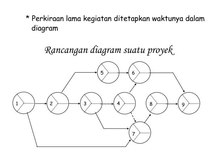 * Perkiraan lama kegiatan ditetapkan waktunya dalam diagram
