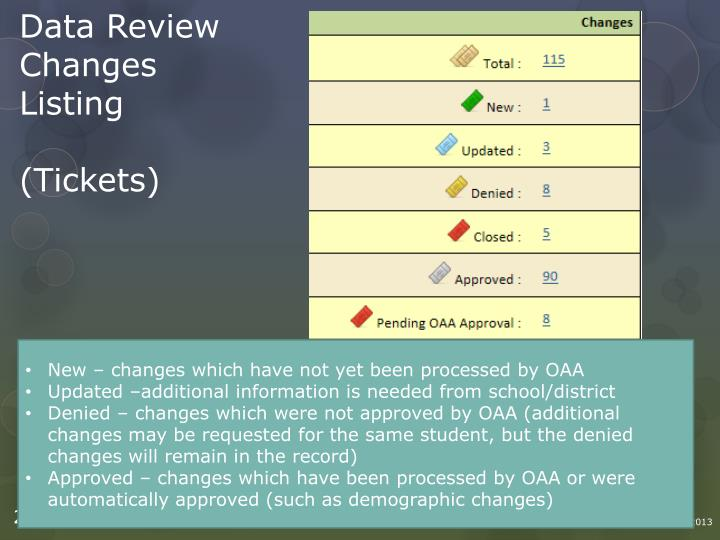 Data Review Changes Listing