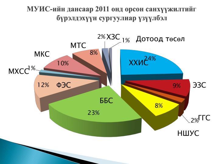 МУИС-ийн дансаар 2011 онд орсон санхүүжилтийг бүрэлдэхүүн сургуулиар үзүүлбэл