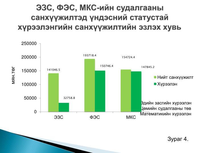 ЭЗС, ФЭС, МКС-ийн судалгааны санхүүжилтэд үндэсний статустай хүрээлэнгийн санхүүжилтийн эзлэх хувь