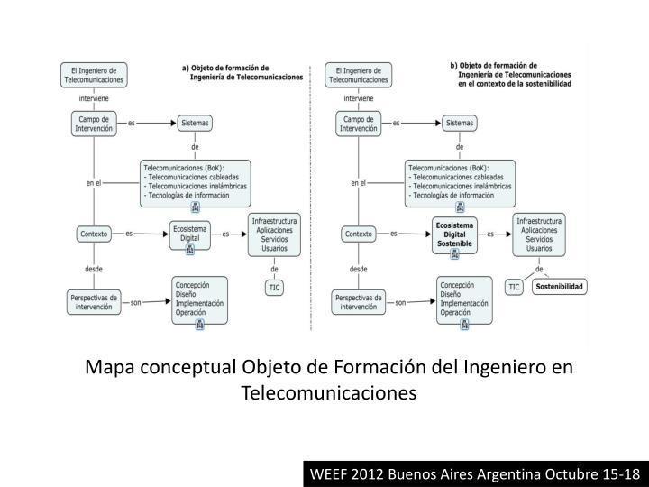 Mapa conceptual Objeto de Formación del Ingeniero en Telecomunicaciones