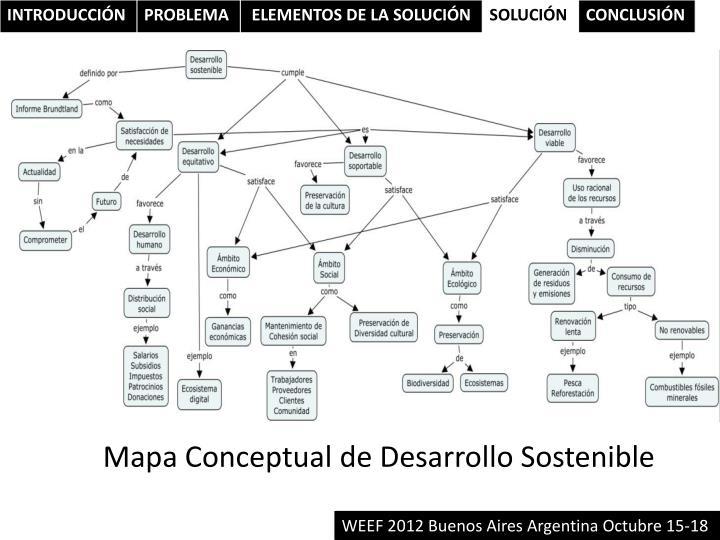 Mapa Conceptual de Desarrollo Sostenible