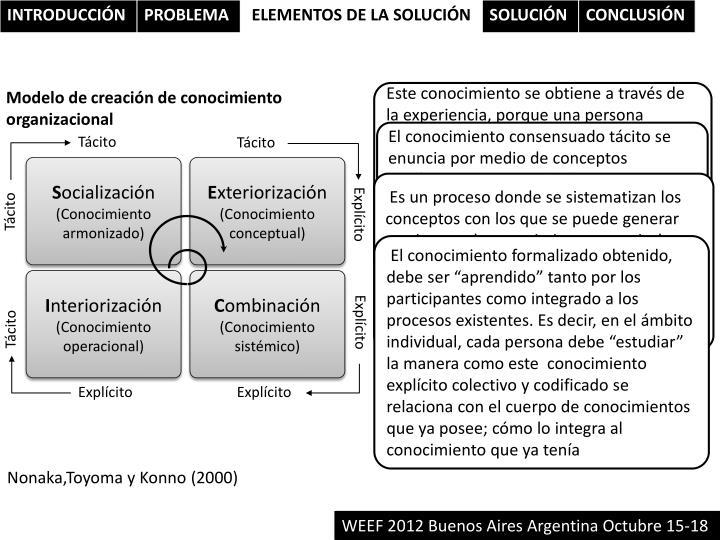Modelo de creación de conocimiento organizacional