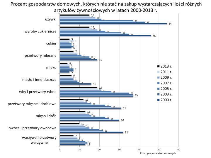 Procent gospodarstw domowych, których nie stać na zakup wystarczających ilości różnych artykułów żywnościowych w latach 2000-2013 r.