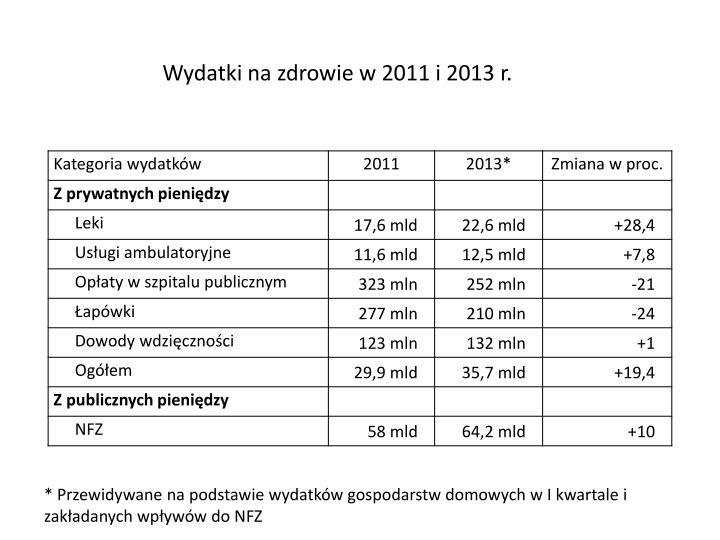 Wydatki na zdrowie w 2011 i 2013 r.