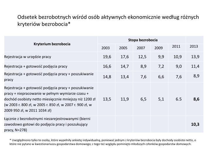 Odsetek bezrobotnych wśród osób aktywnych ekonomicznie według różnych kryteriów bezrobocia*