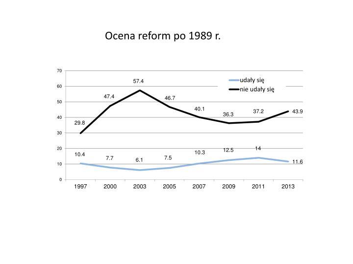 Ocena reform po 1989 r.