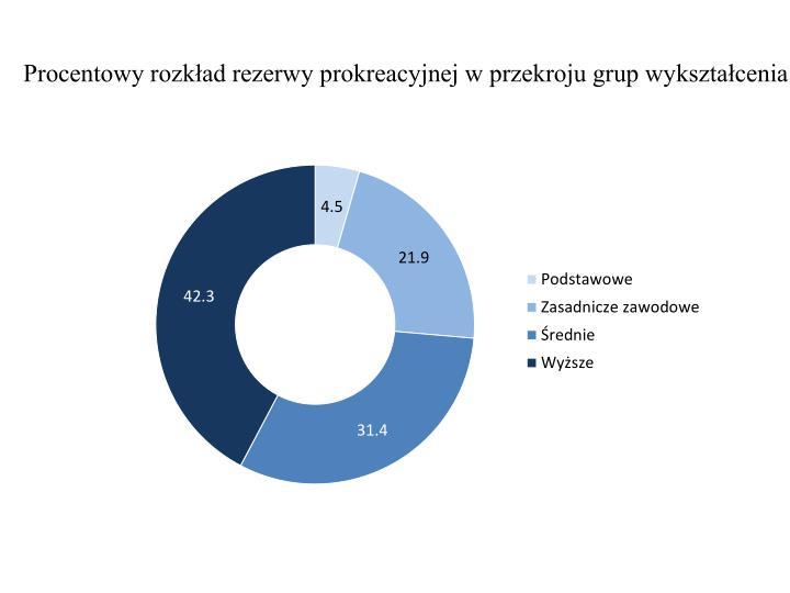 Procentowy rozkład rezerwy prokreacyjnej w przekroju grup wykształcenia