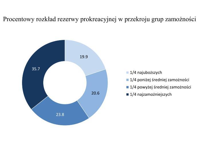 Procentowy rozkład rezerwy prokreacyjnej w przekroju grup zamożności