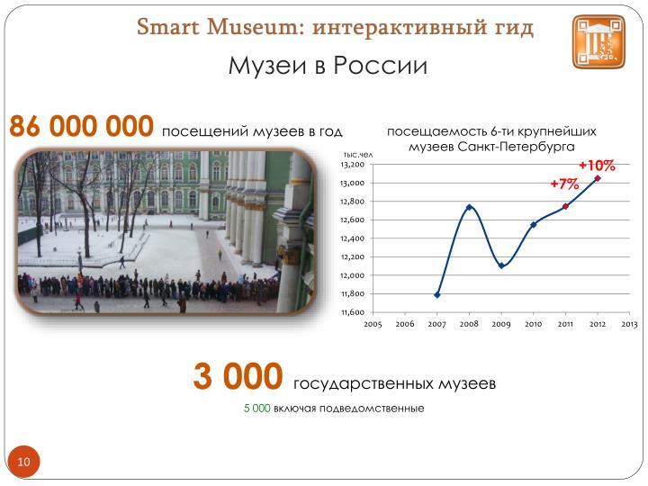 Музеи в России