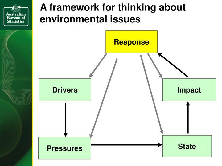 A framework for thinking about environmental issues