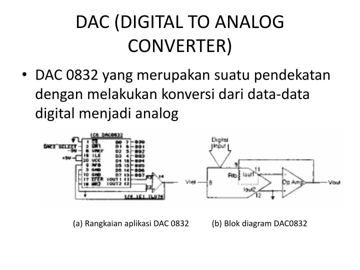 Ppt akuisisi data dan converter data powerpoint presentation id dac digital to analog converter ccuart Image collections