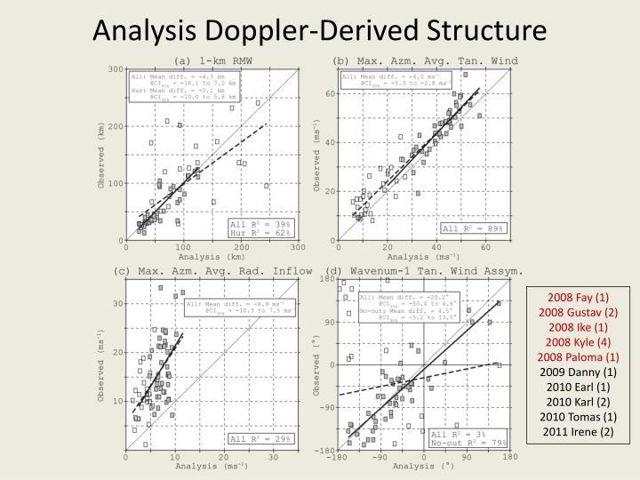 Analysis Doppler-Derived Structure
