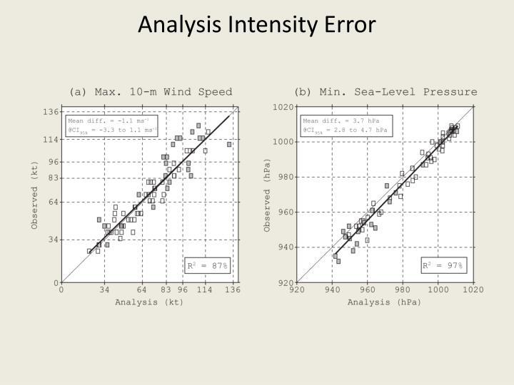 Analysis Intensity Error