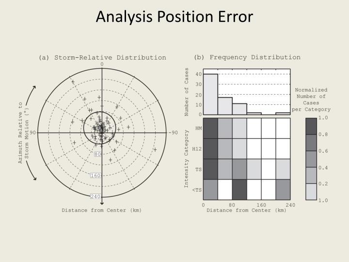 Analysis Position Error