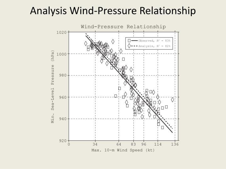 Analysis Wind-Pressure Relationship