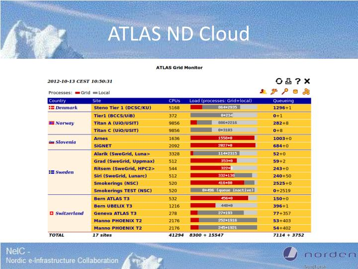 ATLAS ND Cloud