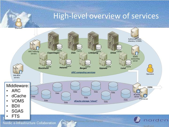 High-level overview of services