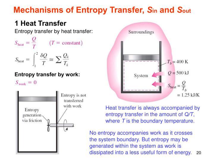 Mechanisms of Entropy Transfer,