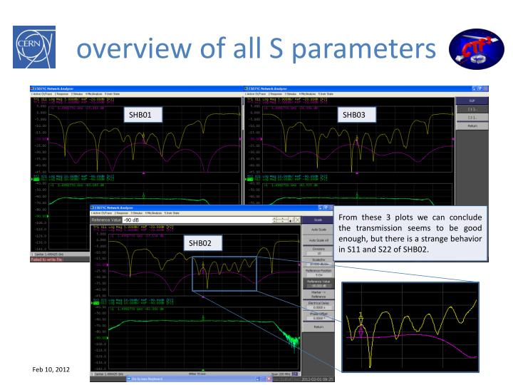 overview of all S parameters
