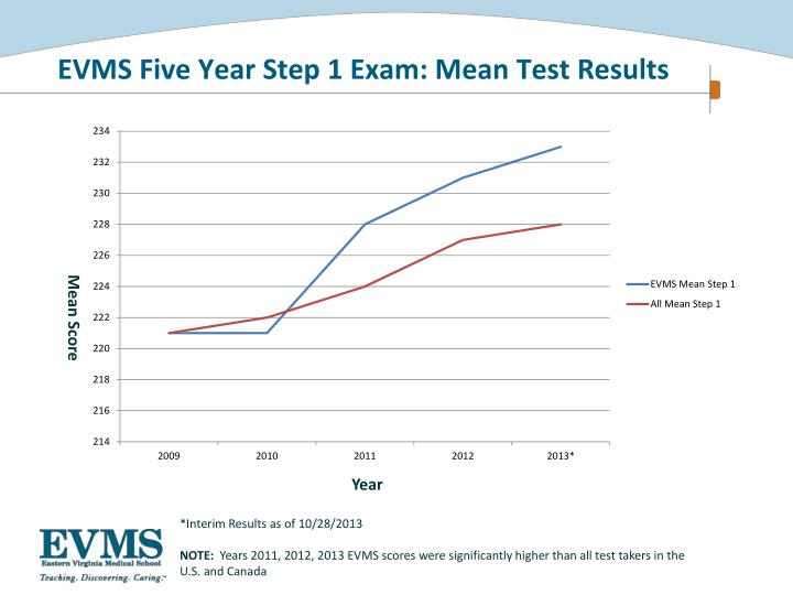 EVMS Five Year Step 1 Exam: Mean Test Results