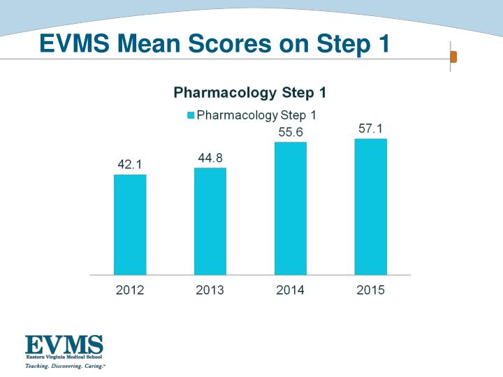 EVMS Mean Scores on Step 1