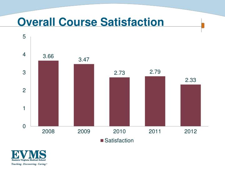 Overall Course Satisfaction