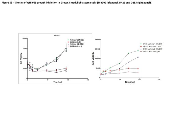 Figure S3 - Kinetics of QHii066 growth inhibition in Group 3