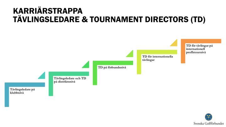Karri rstrappa t vlingsledare tournament directors td