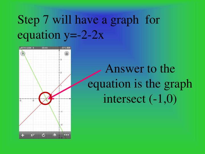 Step 7 will have a graph  for equation y=-2-2x