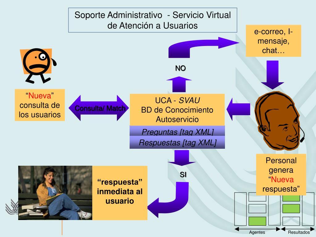 PPT - Transformando el modelo de Atención a usuarios en la