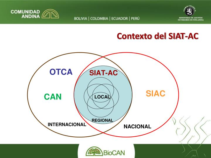 Contexto del SIAT-AC