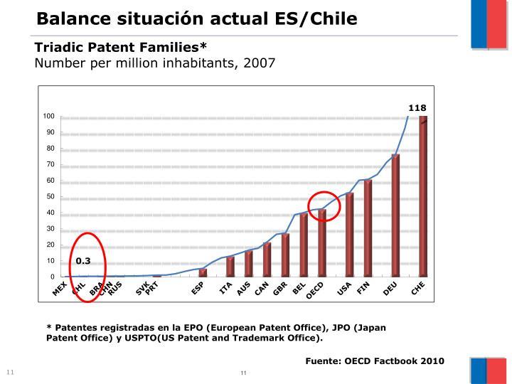 Balance situación actual ES/Chile