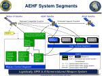 aehf system segments