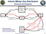 interim milstar key distribution process flow diagram