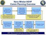 navy milstar aehf comm planning overview