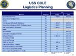 uss cole logistics planning