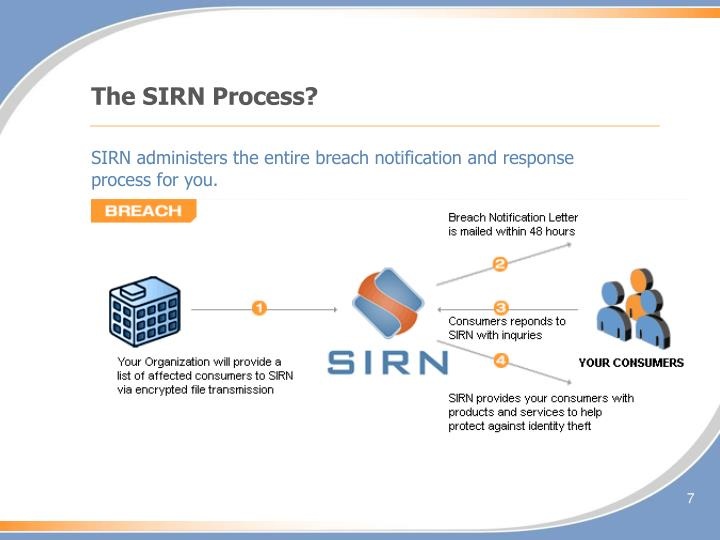 The SIRN Process?