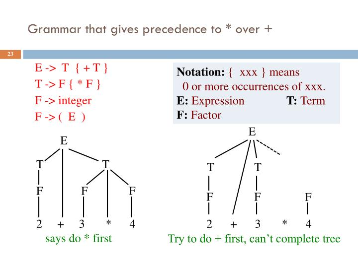 Grammar that gives precedence to * over +