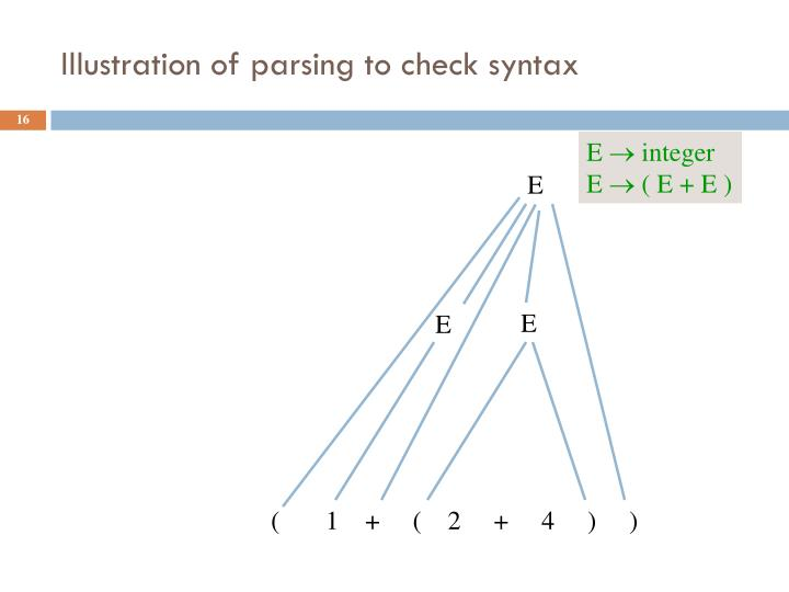 Illustration of parsing to check syntax