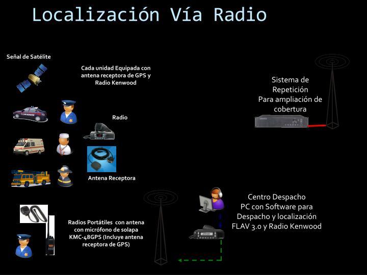 Localización Vía Radio