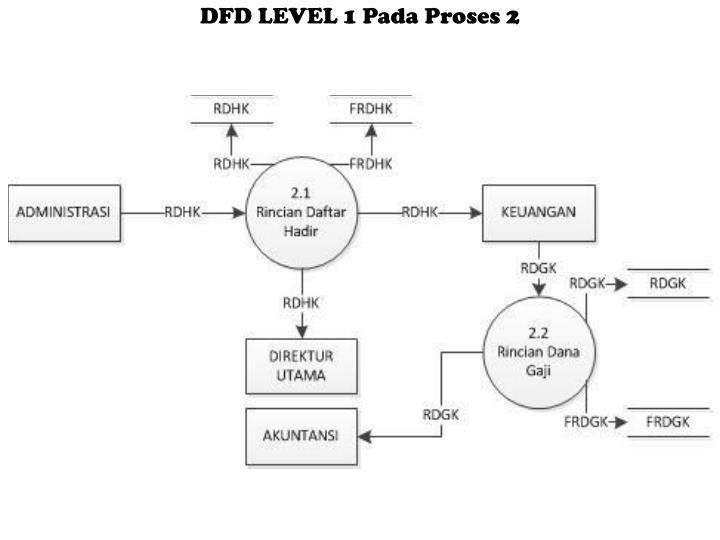 Ppt sistem informasi akuntansi penggajian powerpoint presentation dfd level 1 pada proses 2 ccuart Gallery