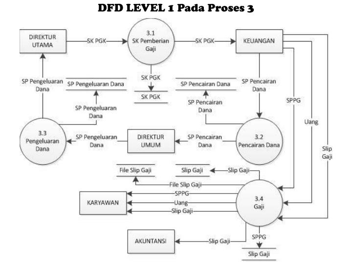 Ppt sistem informasi akuntansi penggajian powerpoint presentation dfd level 1 pada proses 3 ccuart Gallery