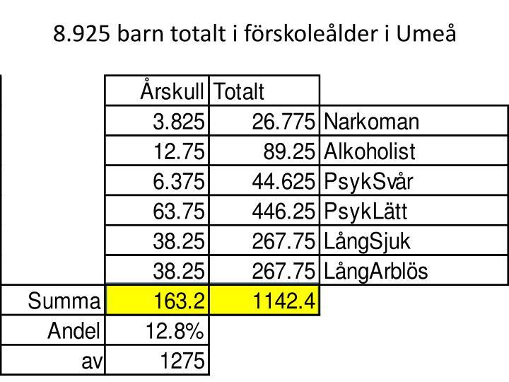 8.925 barn totalt i förskoleålder i Umeå
