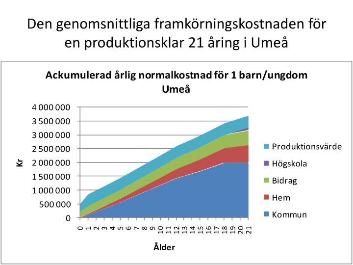 Den genomsnittliga framkörningskostnaden för en produktionsklar 21 åring i Umeå