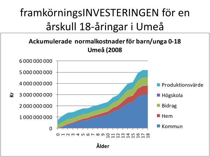 framkörningsINVESTERINGEN för en årskull 18-åringar i Umeå