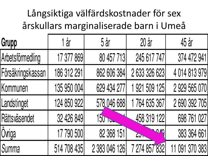 Långsiktiga välfärdskostnader för sex årskullars marginaliserade barn i Umeå