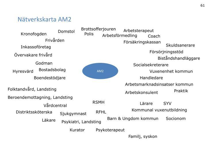 Nätverkskarta AM2